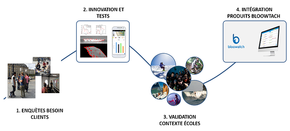 Cycle Innovation Bloowatch_FR