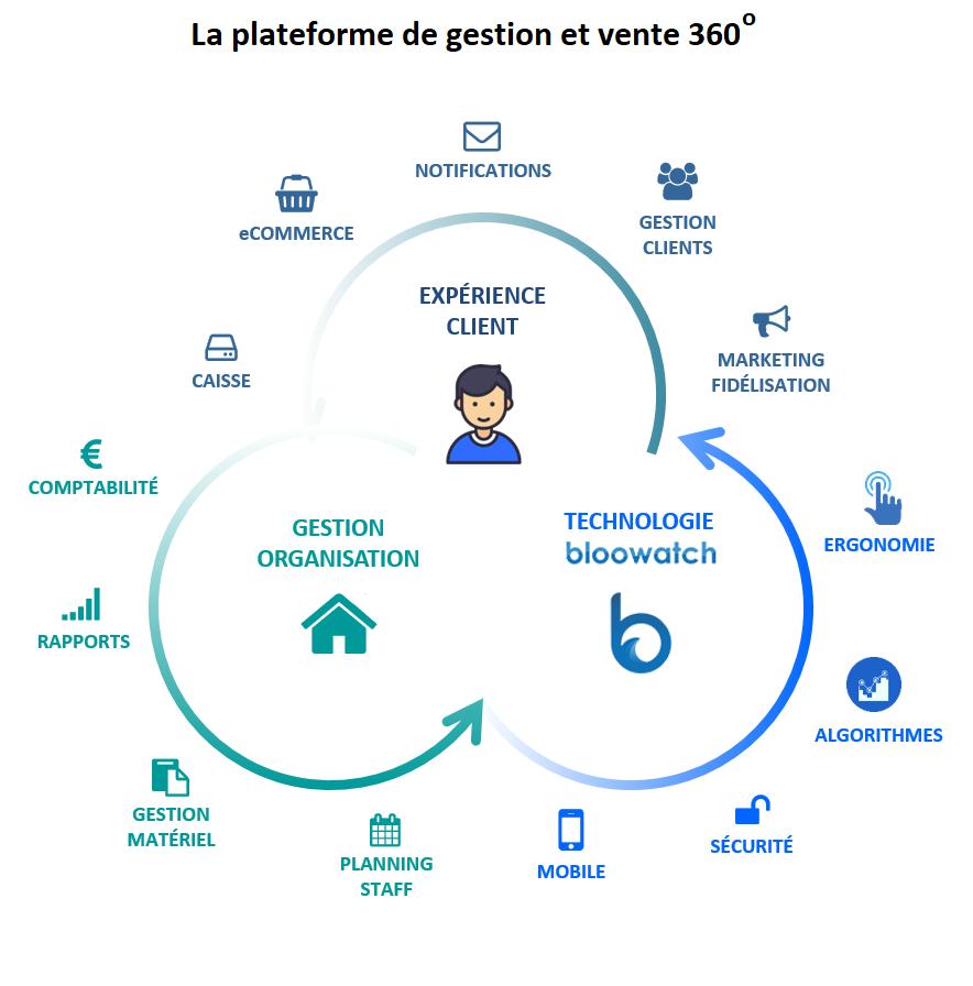 Plateforme Innovation Bloowatch_FR-1